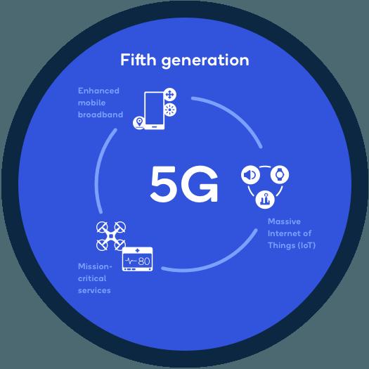 5G, interneti, ra aris 5G interneti,რა არის 5G ინტერნეტი